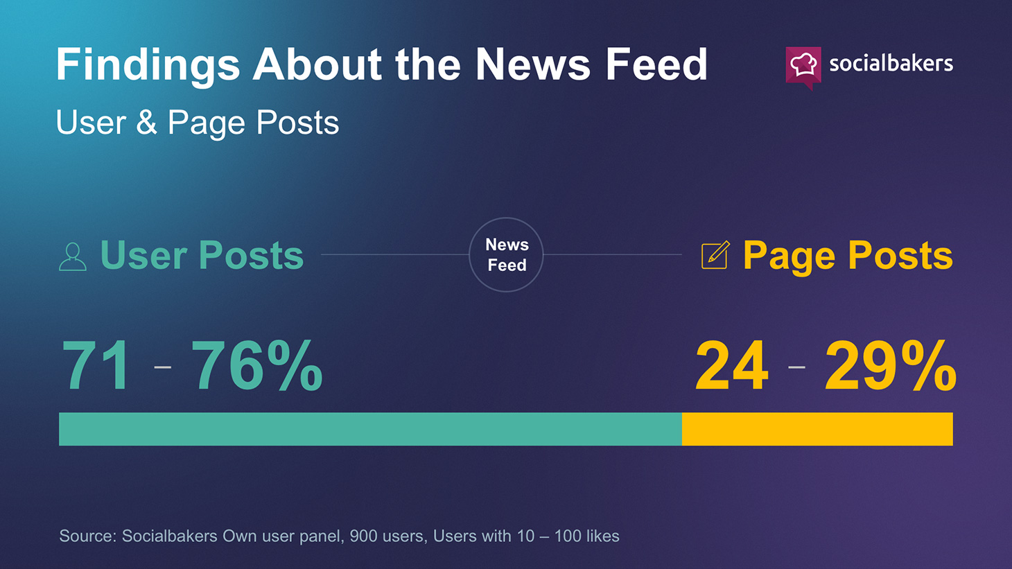 Comment fonctionne le News Feed Facebook