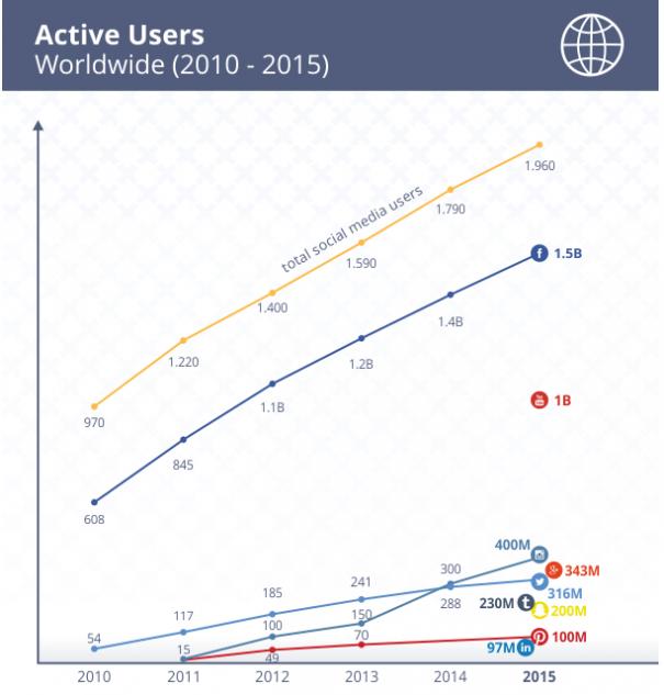 Evolution des Médias Sociaux 2010-2015