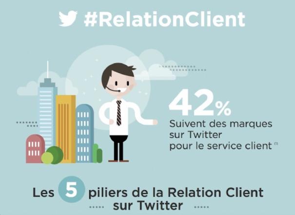 Réussir sa Relation Client sur Twitter