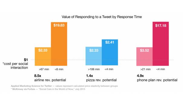 Sur Twitter, le service client génère des revenus