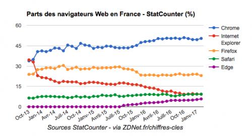 Parts Navigateurs France